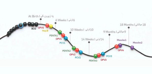Immunity-Charm-Timeline